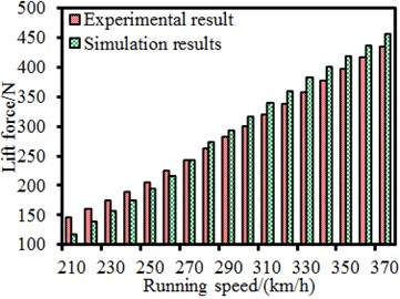 Comparison of aerodynamic forces between experiment and simulation