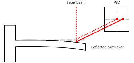 Optical beam deflection readout system