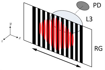 Partial blocking of interference fringes as intensity modulation