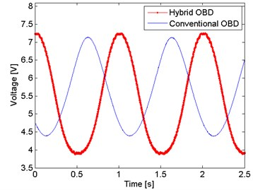 Hybrid OBD against conventional OBD