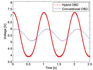 Hybrid OBD against conventional OBD  with the same conditions of optical power