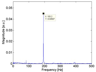 Frequency domain analysis from  the cantilever perturbed