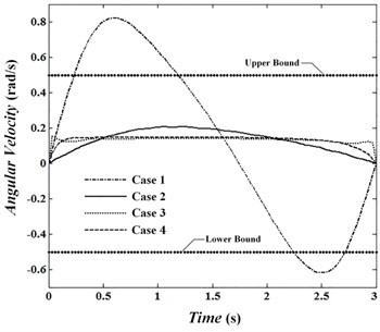 Angular velocity of joint 1
