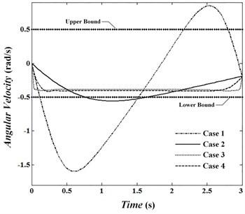 Angular velocity of joint 2