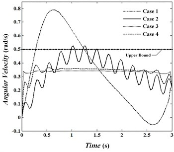 Angular velocity of joint 3