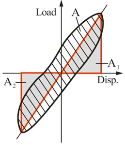 Definition of energy dissipation coefficient
