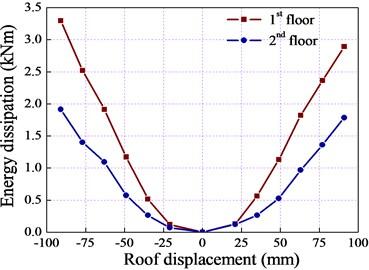 Energy dissipation for model frame