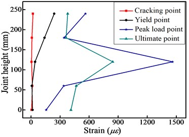 Stirrup strain history along the interior joint height