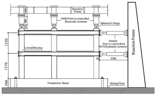 Test setup and instrumentation