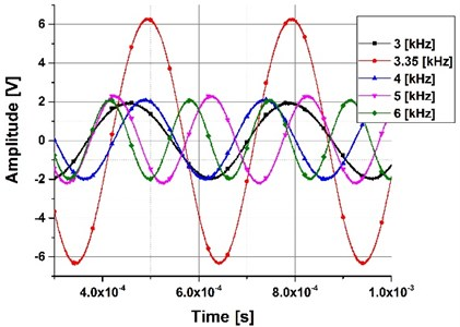 Frequency sweep, excitation signal 1 Vpp