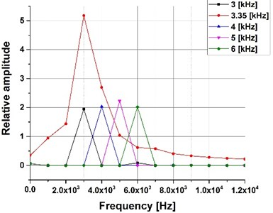 Spectral analysis, frequency range 3-6 kHz