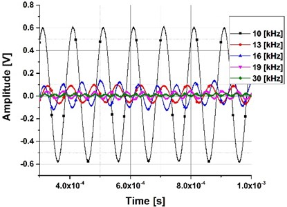 Frequency sweep with  an excitation signal of 10 Vpp