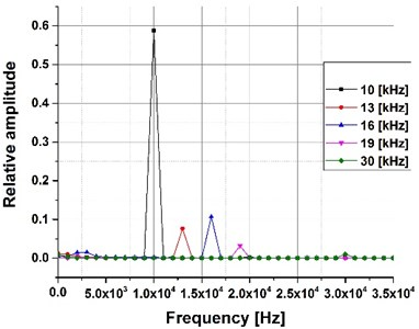 Spectral analysis with  a frequency range from 10 to 30 kHz