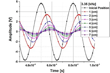 Displacement between the acoustic source and the sensor
