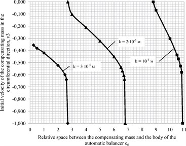 Dependence of initial velocity of the compensating mass in the circumferential direction  of the body of the automatic balancer v3 on the value relating to the space between the body of the automatic balancer and the compensating mass e0 at the change of the coefficient of rolling friction k