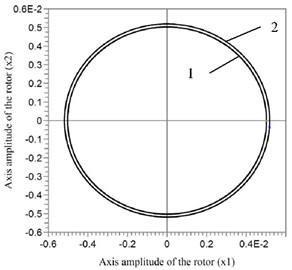 1 – amplitudes of rotor oscillations at k= 10-5 m