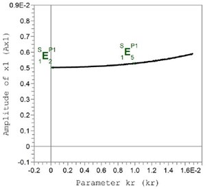 Dependence of amplitudes of rotor 2 – amplitudes of rotor oscillations at k= 3·10-5 m oscillations towards axis x on the value of the coefficient of rolling friction kr=k/r