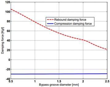 Sensitivity of bypass groove diameter on damper force
