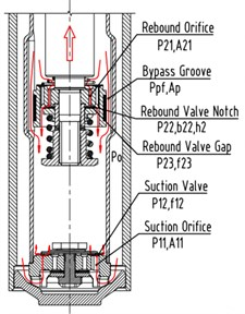 Schematic diagram of the oil flow and pressure difference of rebound stroke and compression stroke