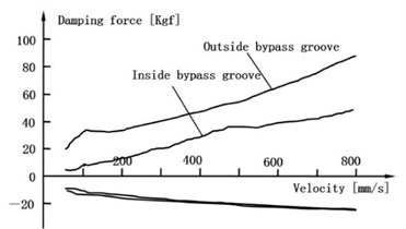 F-V curve of experimental and simulation inside bypass groove and outside bypass groove
