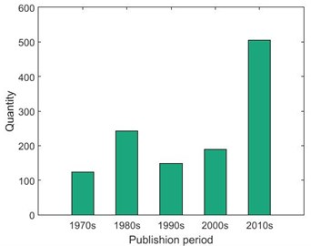 The number of published articles relating to large slewing bearings