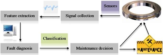The general monitoring and diagnosis process
