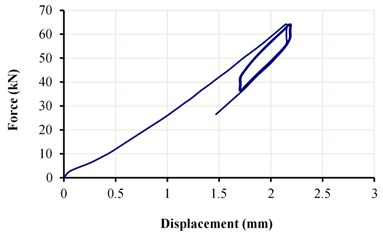 The force-displacement diagram of the LRB sample under a vertical load of 50±15 kN