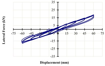 The horizontal force-displacement curve of LRB