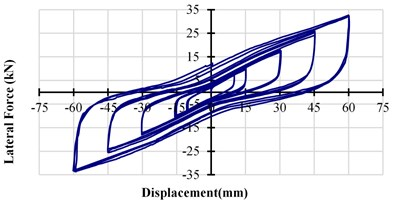 The horizontal-force displacement curve  of ESI with a 5 mm gap