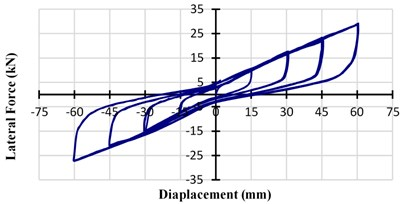 The horizontal-force displacement curve  of ESI with an 8 mm gap