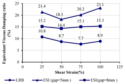 Comparison of the equivalent damping ratio of the  tested system at the third cycle of loading