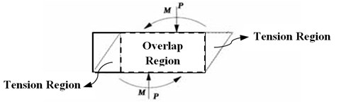Overlap regions produced by the shear displacement