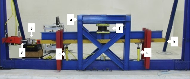The test set-up: a) rigid frame, b) movable beam, c) vertical hydraulic jacks,  d) horizontal jack, e) load cell, f) sample