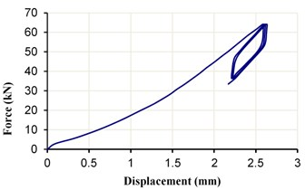 The load-displacement diagram of ESI with  a 5 mm gap, under the vertical load 50±15 kN