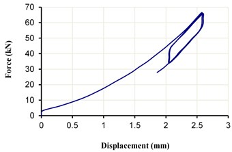 The load-displacement curve of ESI for an 8 mm gap under a  vertical load of 50±15 kN