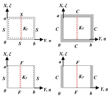 Schematic representation of different plate ends