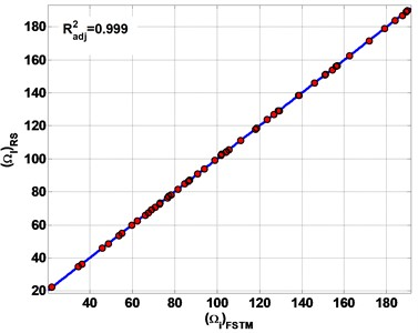 The estimation results of non-dimensional frequency parameter Ω