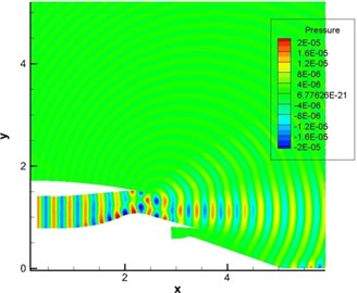 Computational result of pressure fluctuations of engine duct (pipe mode m= 0, n= 0)