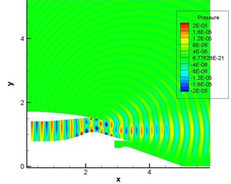 Computational result of pressure fluctuations of engine duct (pipe mode m= 4, n= 1)