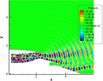 Computational result of pressure fluctuations of engine duct (pipe mode m= 4, n= 1-4)