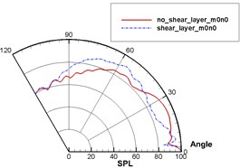Sound directivities of sound source modes of different pipes with and without the shear layer