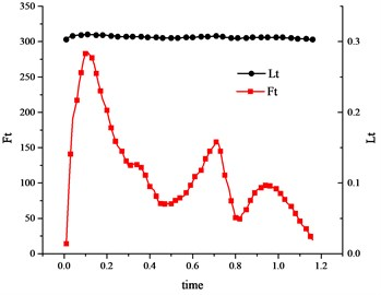 Variation curve of Fp and Ft versus the muscle length Lm (vastus medialis muscle)