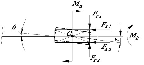 Force factors of the deep hole machining