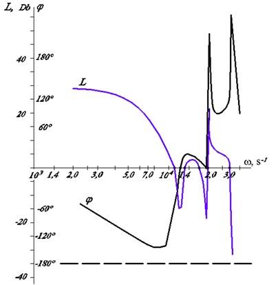 Logarithmic frequency characteristics of gun drill