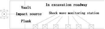 Attenuation law of blasting seismic wave propagation models