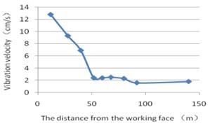 Vault combination speed trend chart
