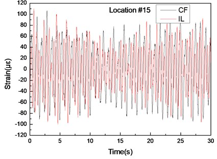 Strain responses at locations #15 with pretension of 25 N under the middle flow