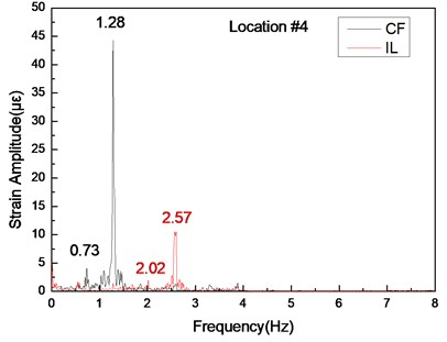 Strain responses at locations #4 with pretension of 35 N under the middle flow