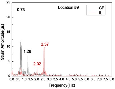 Strain responses at locations #9 with pretension of 35 N under the middle flow