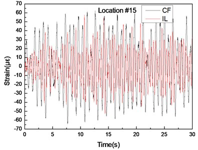 Strain responses at locations #15 with pretension of 35 N under the middle flow